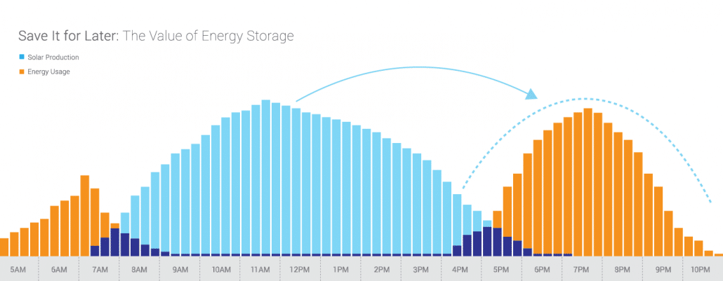 Value of energy storage represented graphically - Enphase