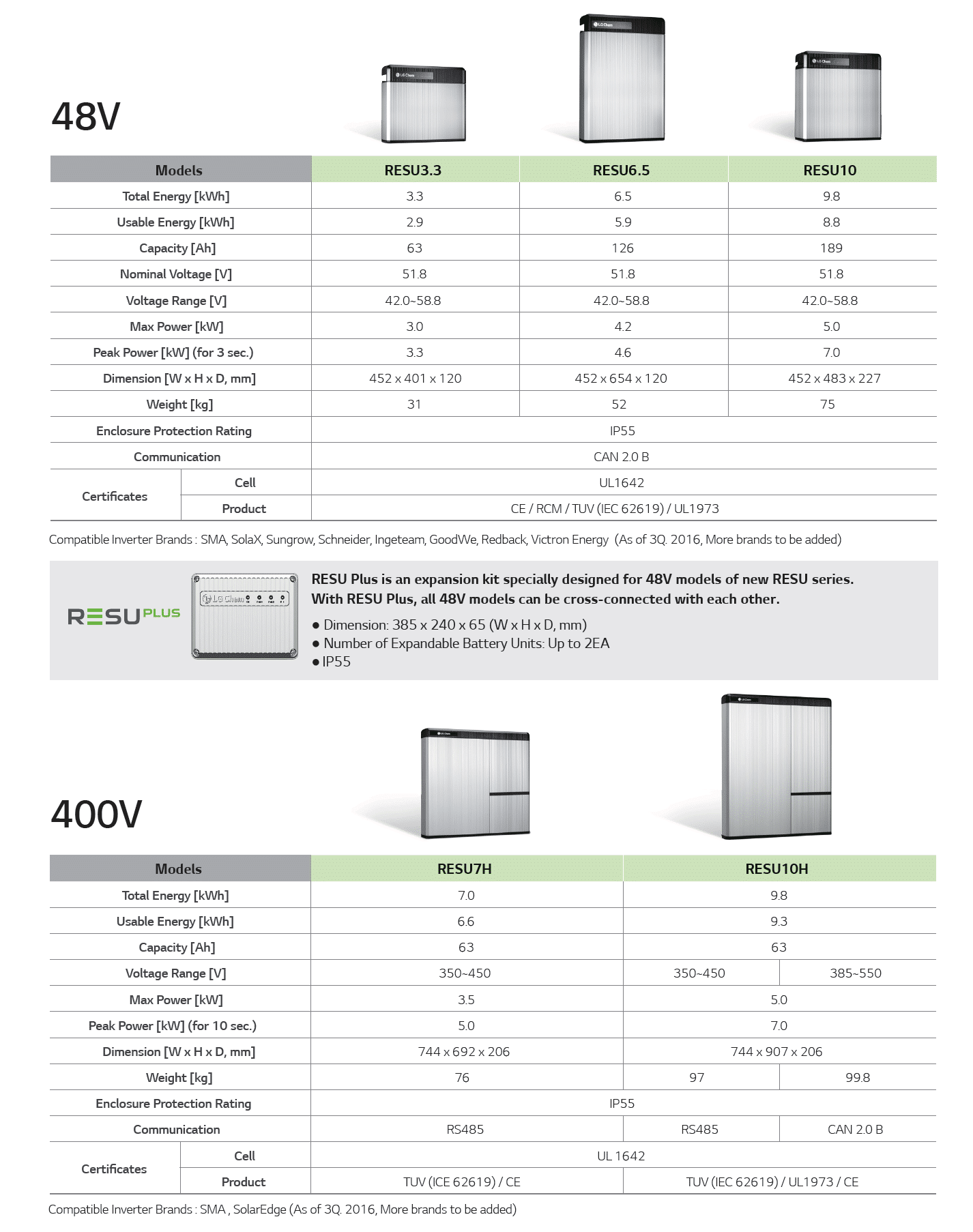 LG - Chem Battery storage Configuration