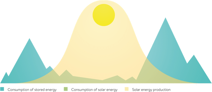 Graph showing solar production, consumption of solar energy and storage and