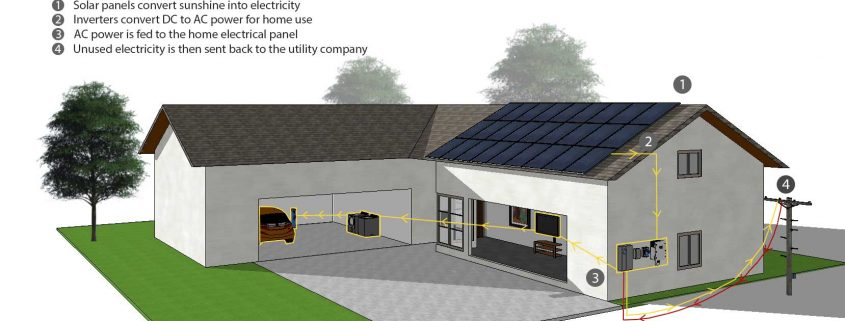 How solar works at home graphical presentation