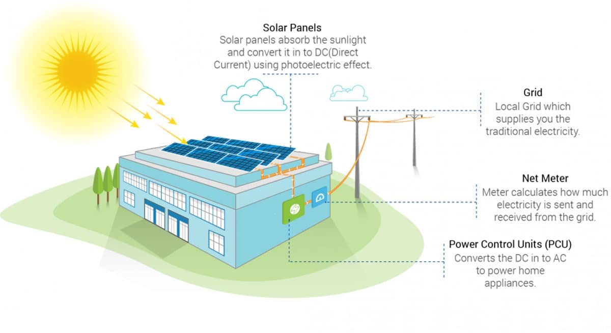 Infographic explaining Commercial Solar Installation