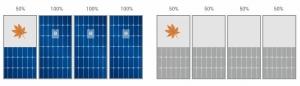 Enphase microinverter comparison